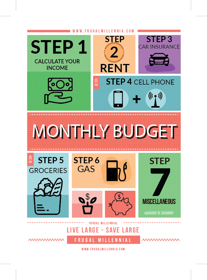 Frugal Millennial Budgeting Infographic